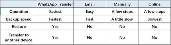 comparison chart about whatsapp messages backup to pc